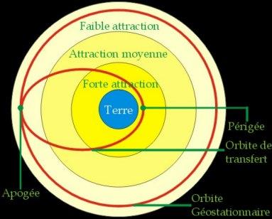 orbite geostationnaire